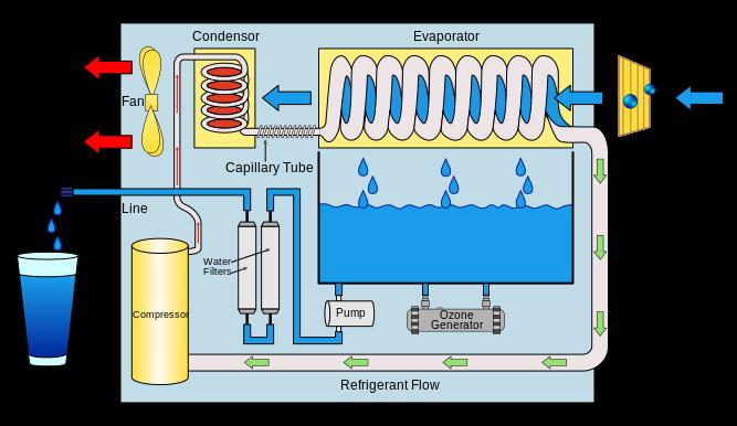Вода. Схема получения воды из воздуха